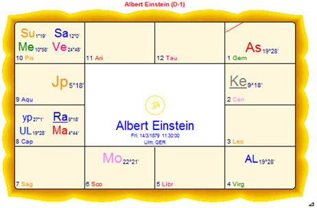 Free Vedic Astrology Chart Analysis Gallery Chart Design For Project